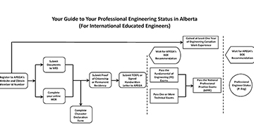 Fillable online apega applicant guide for professional.