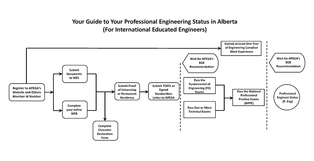 Your guide to your professional engineering status in alberta (for.