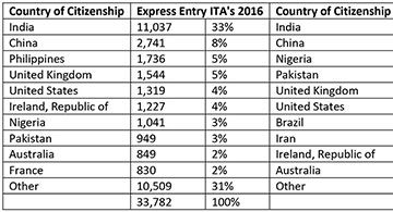Philippines Did Not Make It To The Top Ten Countries Of Express Entry Candidates With Invitations To Apply (Ita's) In 2017