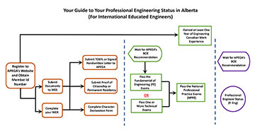 Your Guide to Your Professional Engineering Status in Alberta (For International Educated Engineers)