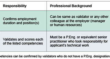 Work Experience Requirements for your Application to APEGA's Professional License