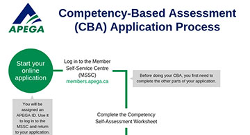 The APEGA 22 Key Competency & Indicators for CBA Applications – Part 4
