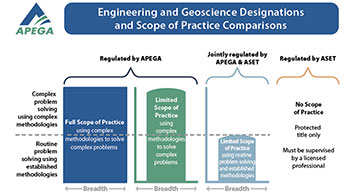 "The Engineering and Geoscience Designation and Scope of Practice in Canada Compared to the ""Engineer"" Designation in the Philippines"